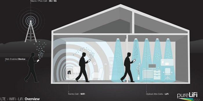 как усилить Wi-Fi с помощью света